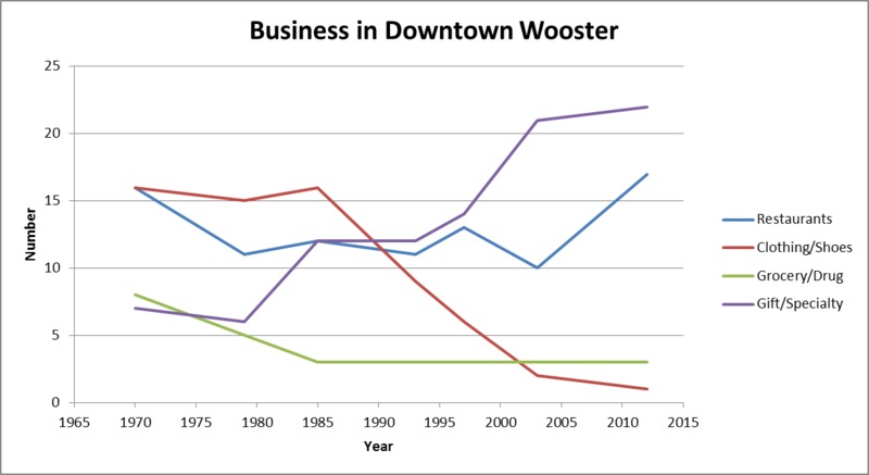 Businesses Downtown by Type